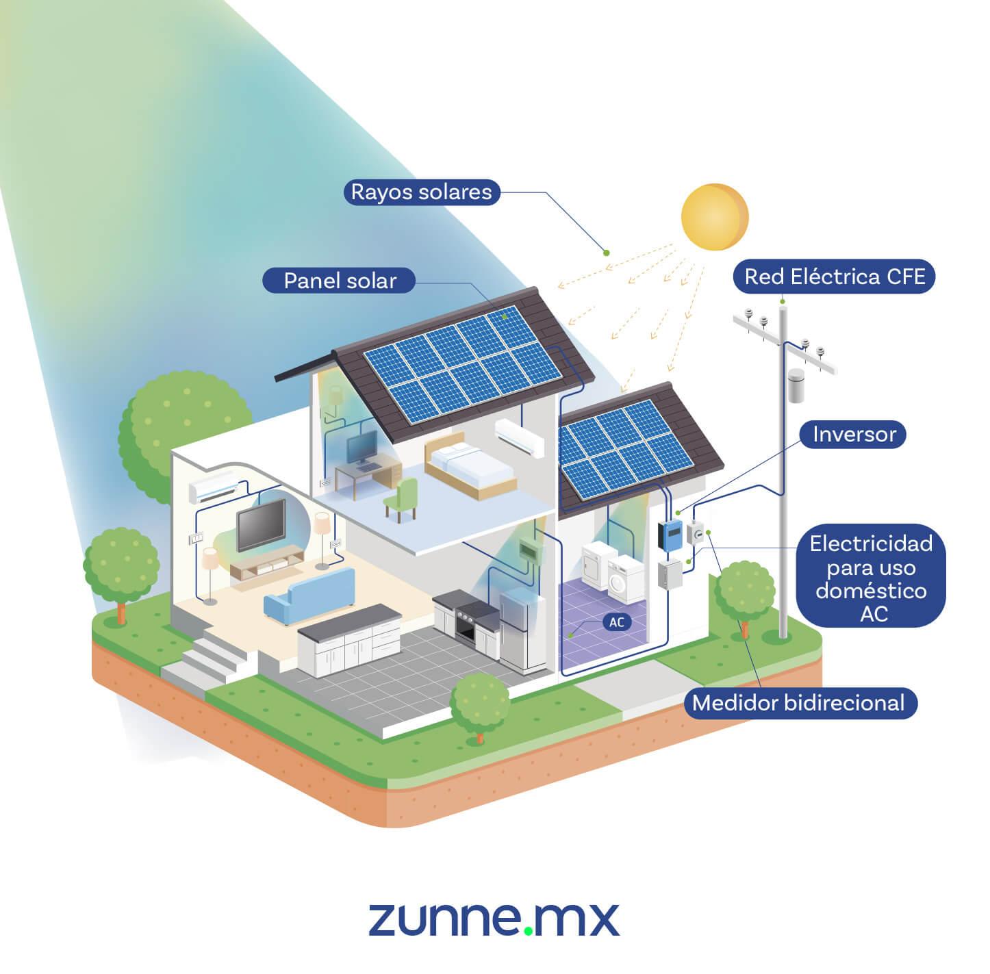 Cómo funcionan los paneles solares interconectados Diagrama