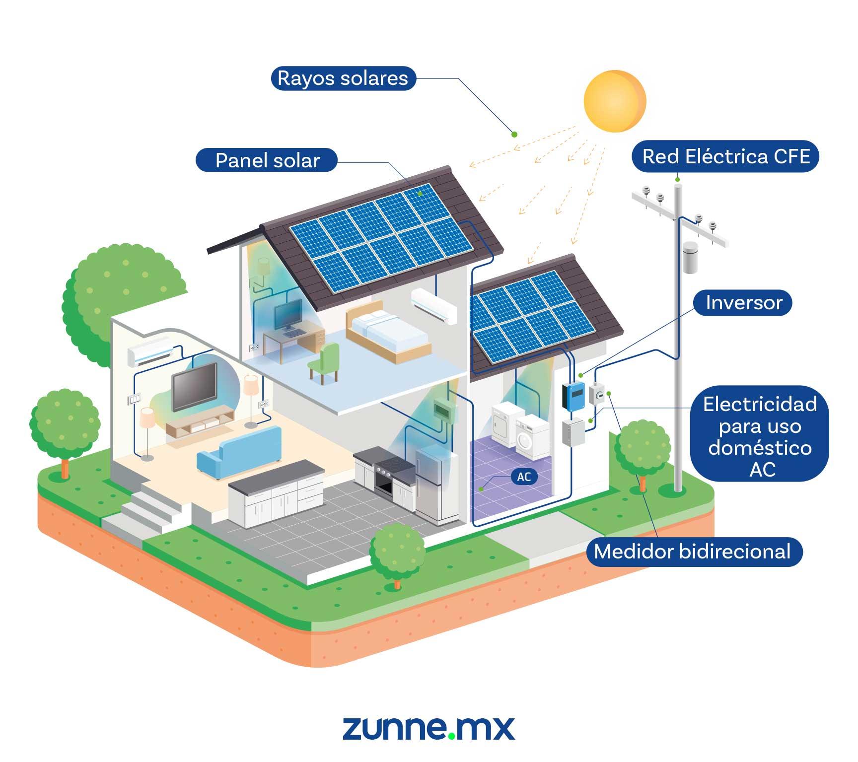 Diagrama de paneles solares instalados en casa